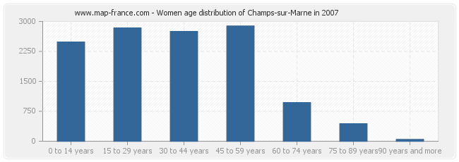 Women age distribution of Champs-sur-Marne in 2007