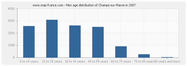 Men age distribution of Champs-sur-Marne in 2007