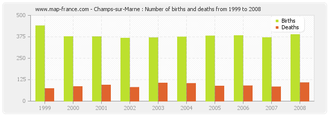 Champs-sur-Marne : Number of births and deaths from 1999 to 2008
