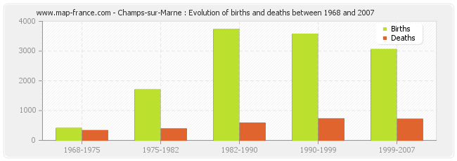 Champs-sur-Marne : Evolution of births and deaths between 1968 and 2007