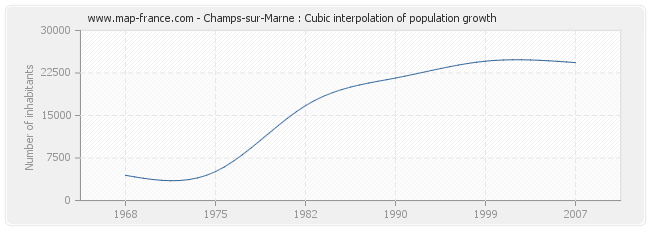 Champs-sur-Marne : Cubic interpolation of population growth
