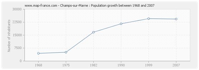 Population Champs-sur-Marne