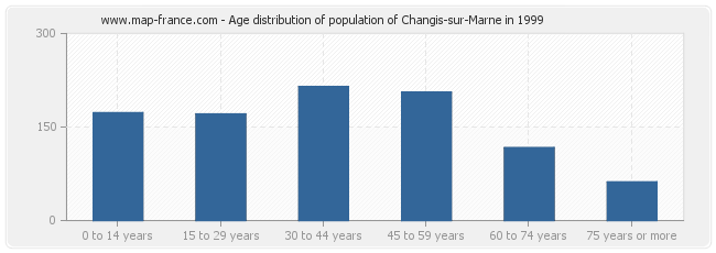 Age distribution of population of Changis-sur-Marne in 1999