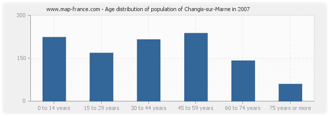 Age distribution of population of Changis-sur-Marne in 2007