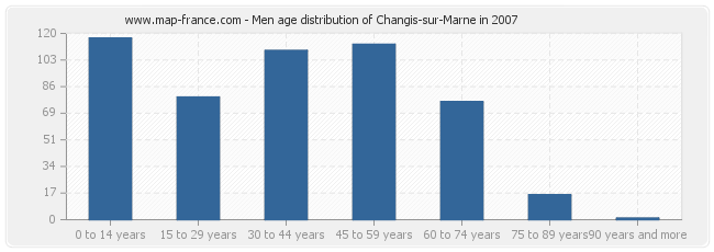 Men age distribution of Changis-sur-Marne in 2007