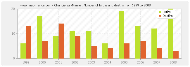 Changis-sur-Marne : Number of births and deaths from 1999 to 2008