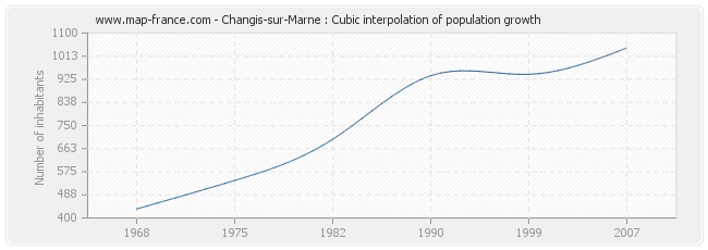 Changis-sur-Marne : Cubic interpolation of population growth