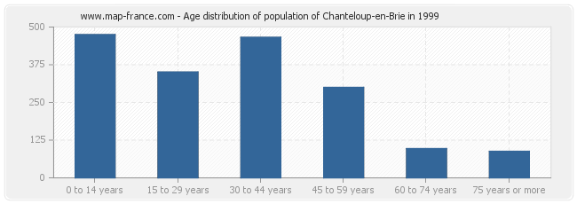 Age distribution of population of Chanteloup-en-Brie in 1999