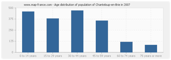 Age distribution of population of Chanteloup-en-Brie in 2007