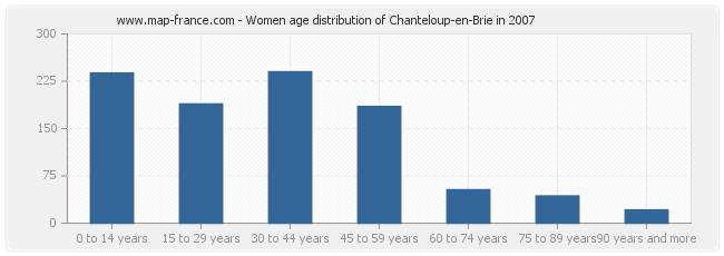 Women age distribution of Chanteloup-en-Brie in 2007