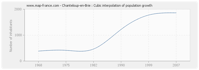 Chanteloup-en-Brie : Cubic interpolation of population growth
