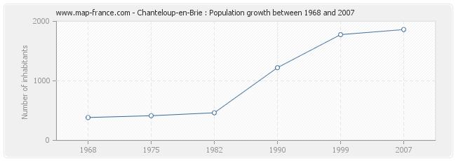 Population Chanteloup-en-Brie