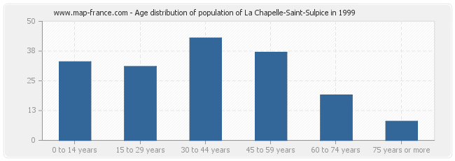Age distribution of population of La Chapelle-Saint-Sulpice in 1999