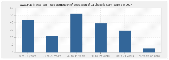 Age distribution of population of La Chapelle-Saint-Sulpice in 2007