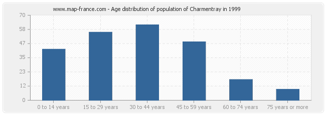 Age distribution of population of Charmentray in 1999