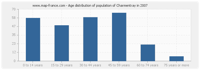 Age distribution of population of Charmentray in 2007