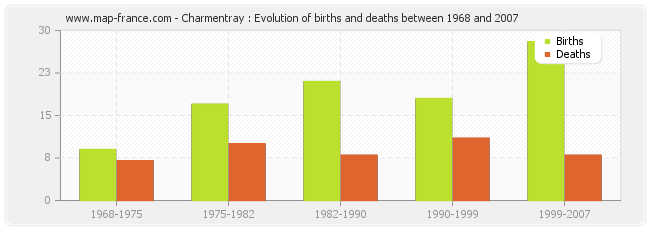 Charmentray : Evolution of births and deaths between 1968 and 2007