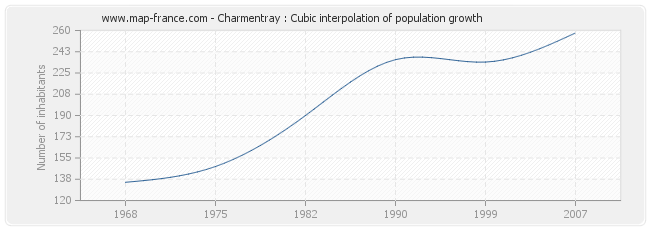 Charmentray : Cubic interpolation of population growth
