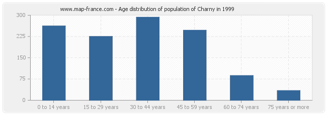 Age distribution of population of Charny in 1999