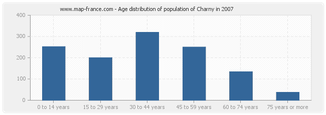 Age distribution of population of Charny in 2007