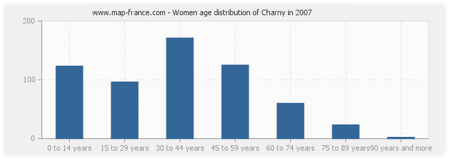 Women age distribution of Charny in 2007