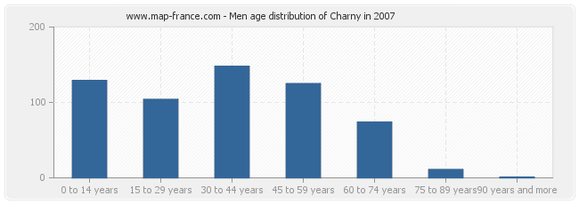 Men age distribution of Charny in 2007