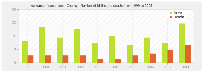 Charny : Number of births and deaths from 1999 to 2008
