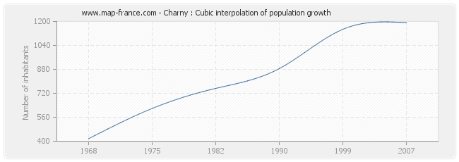 Charny : Cubic interpolation of population growth