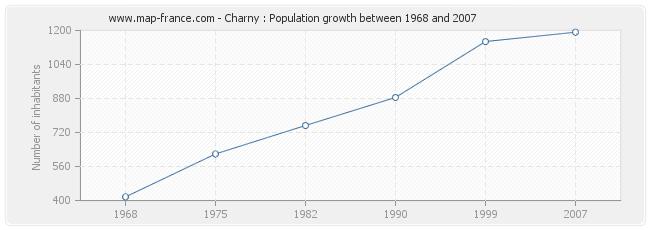 Population Charny