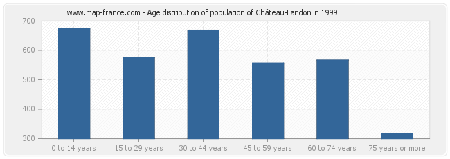 Age distribution of population of Château-Landon in 1999