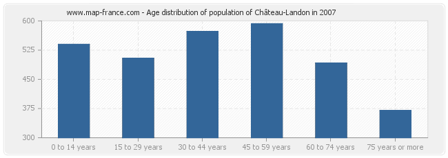 Age distribution of population of Château-Landon in 2007