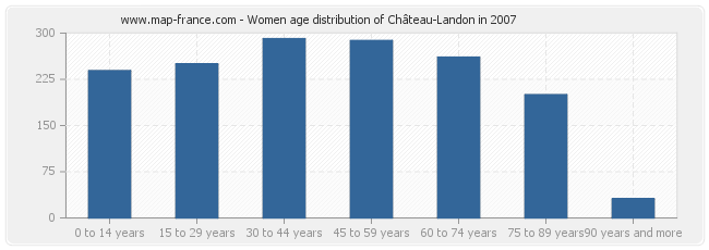 Women age distribution of Château-Landon in 2007