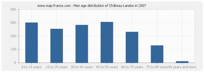 Men age distribution of Château-Landon in 2007
