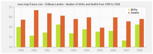 Château-Landon : Number of births and deaths from 1999 to 2008