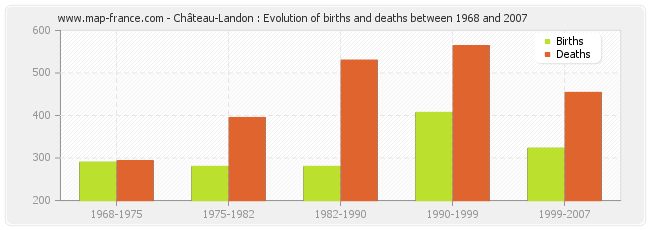 Château-Landon : Evolution of births and deaths between 1968 and 2007