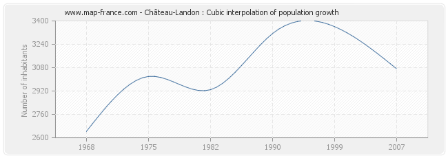 Château-Landon : Cubic interpolation of population growth