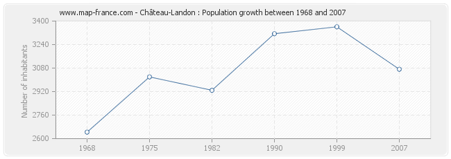 Population Château-Landon