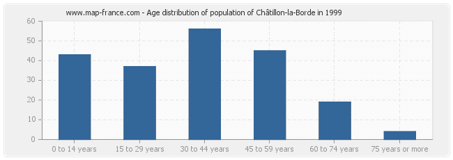 Age distribution of population of Châtillon-la-Borde in 1999