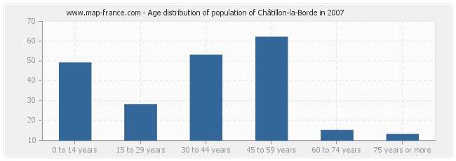 Age distribution of population of Châtillon-la-Borde in 2007