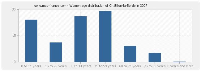 Women age distribution of Châtillon-la-Borde in 2007