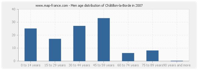 Men age distribution of Châtillon-la-Borde in 2007