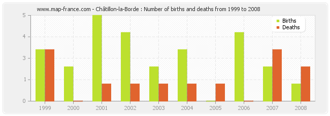 Châtillon-la-Borde : Number of births and deaths from 1999 to 2008