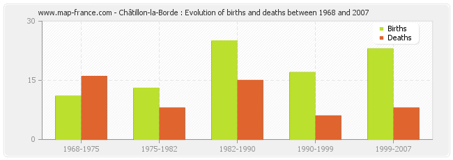 Châtillon-la-Borde : Evolution of births and deaths between 1968 and 2007