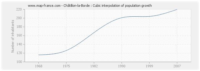 Châtillon-la-Borde : Cubic interpolation of population growth