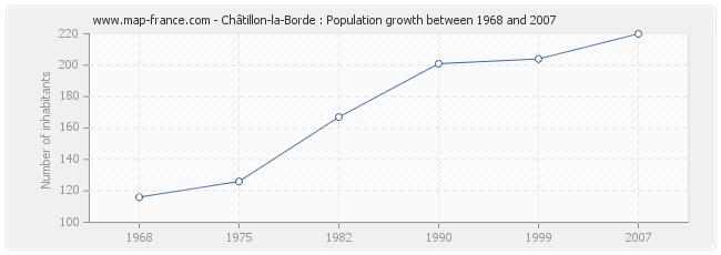 Population Châtillon-la-Borde
