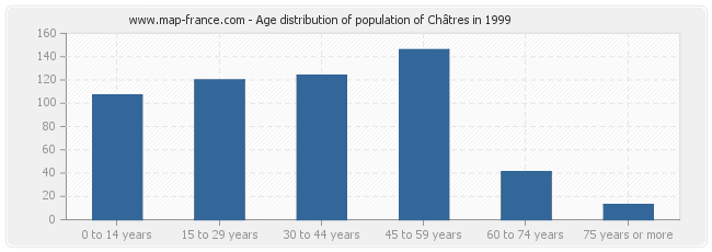 Age distribution of population of Châtres in 1999