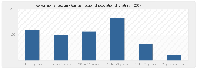 Age distribution of population of Châtres in 2007