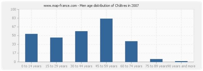 Men age distribution of Châtres in 2007
