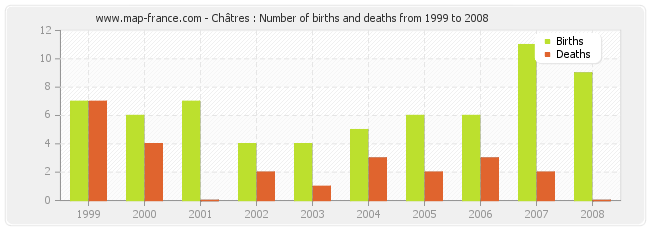 Châtres : Number of births and deaths from 1999 to 2008