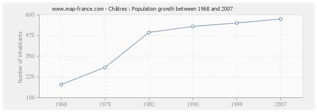 Population Châtres